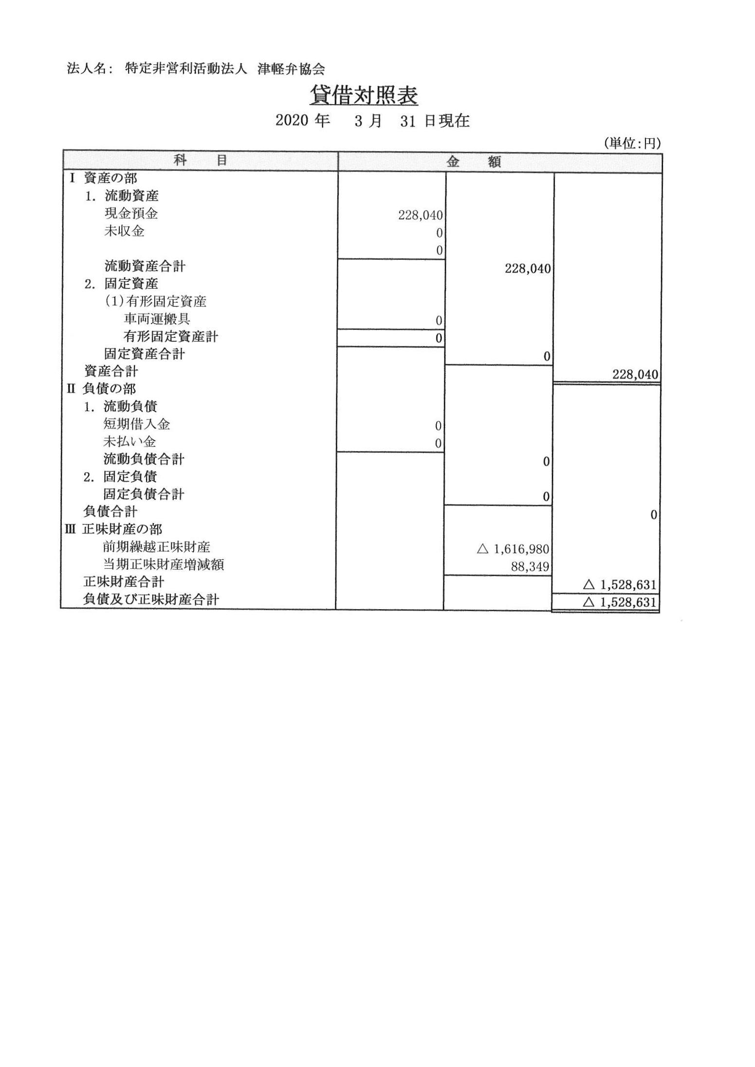 2019年(平成31年)度貸借対照表